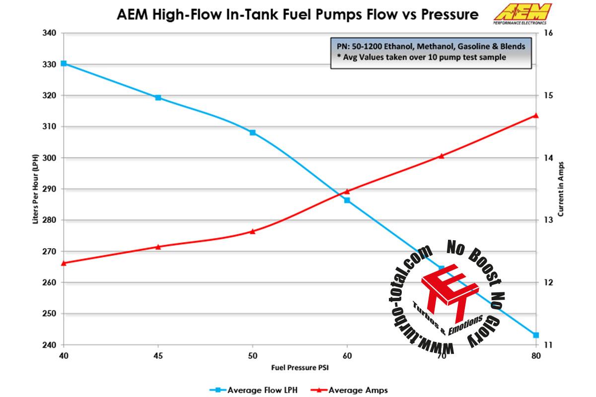 Fuel-Pumps-Pressure-vs-Flow-Current-50-1200