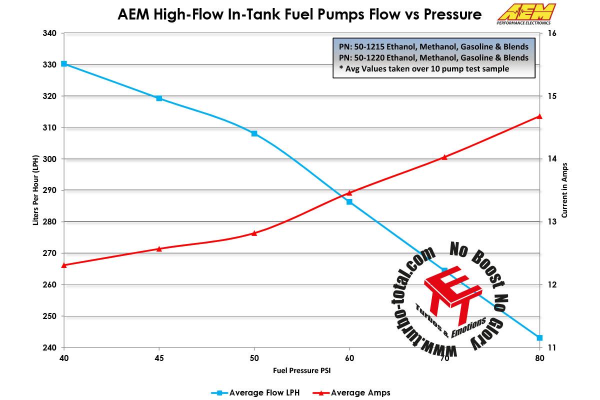 Fuel-Pumps-Pressure-vs-Flow-Current-50-1215-50-1215