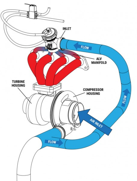 Turbosmart ALV40 Gen-V Anti-Lag Ventil Schwarz