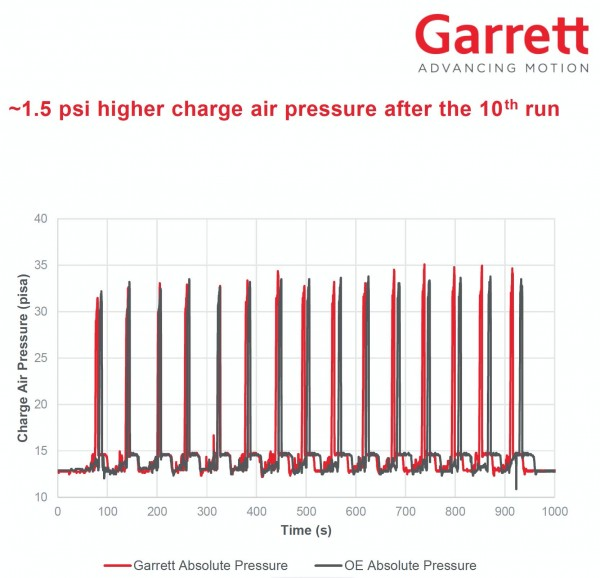 Garrett Performance Ladeluftkuehler BMW M2 M3 M4 (F80 F82 F83 F87) 888883-6002