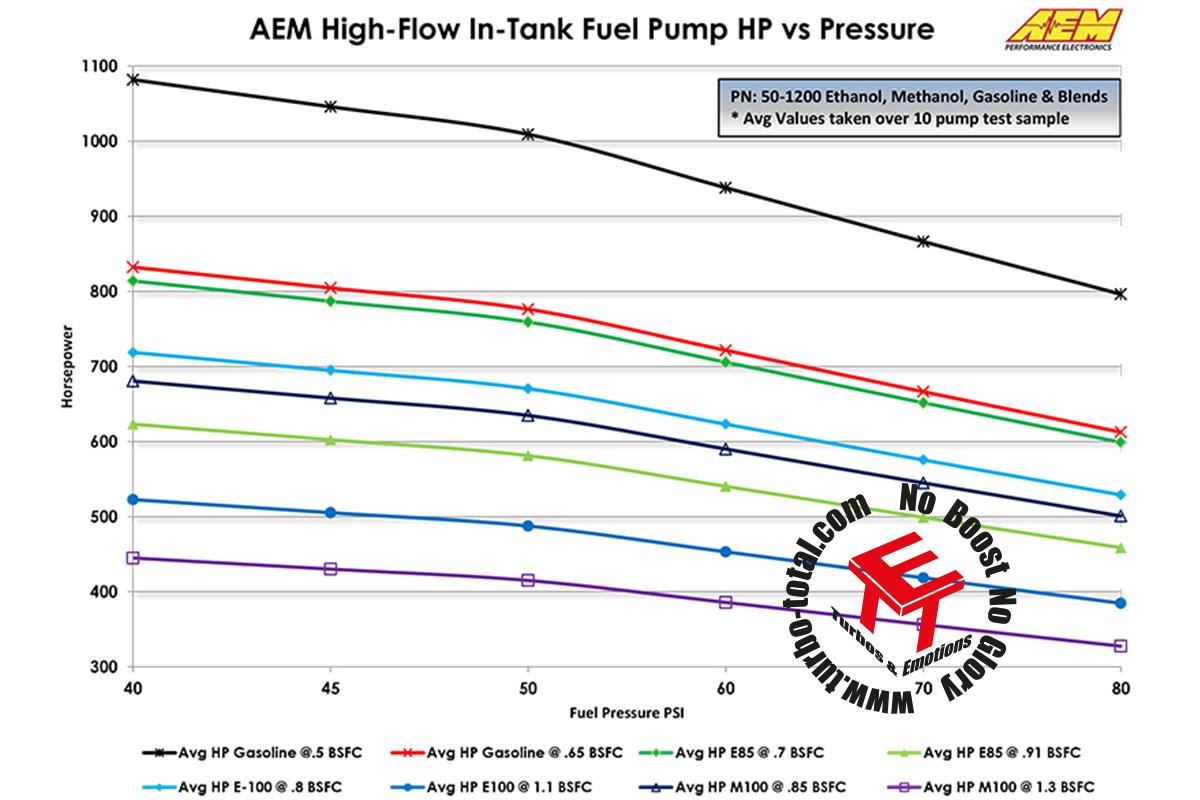 Fuel-Pumps-Flow-vs-Power-50-1200