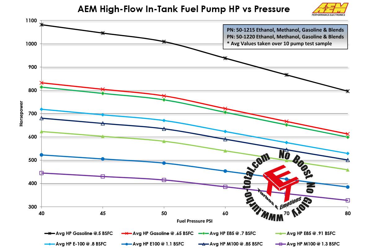 Fuel-Pumps-Flow-vs-Power-50-1215-50-1220