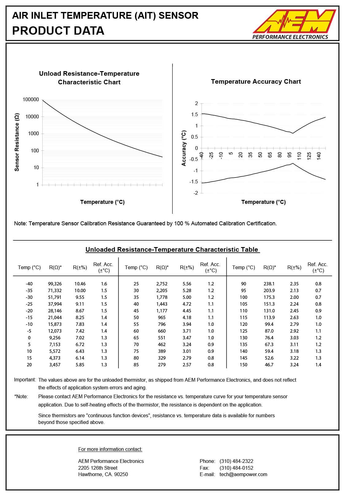 30-2010-Sensor-Data-2