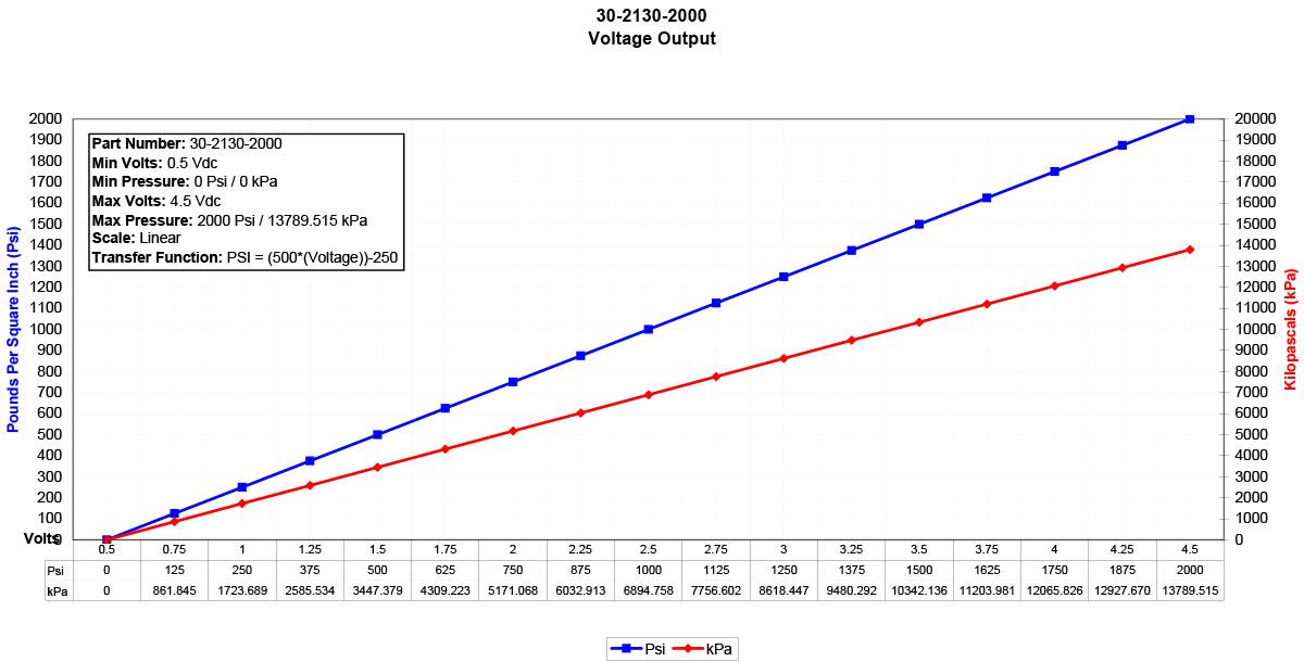 30-2130-2000-Sensor-Data