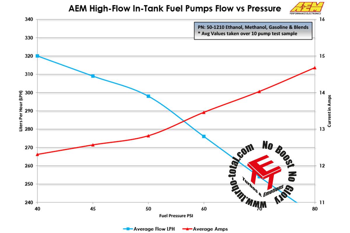 Fuel-Pumps-Pressure-vs-Flow-Current-50-1210