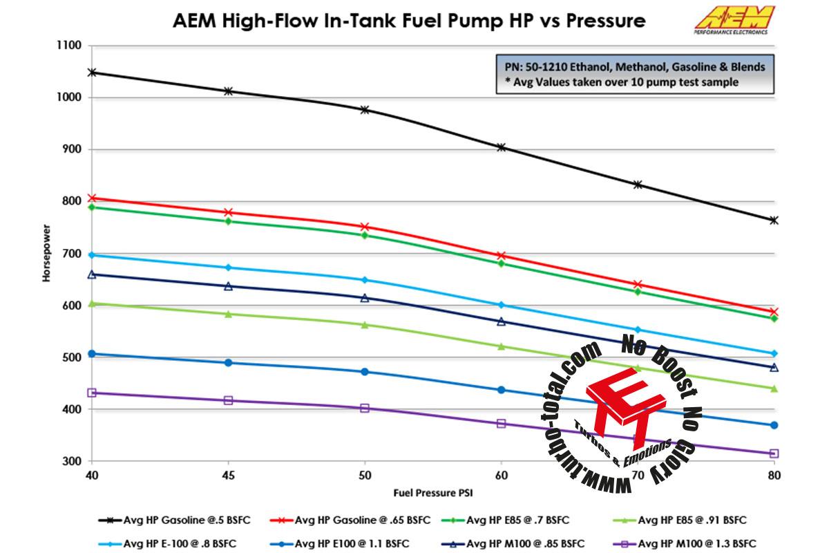 Fuel-Pumps-Flow-vs-Power-50-1210