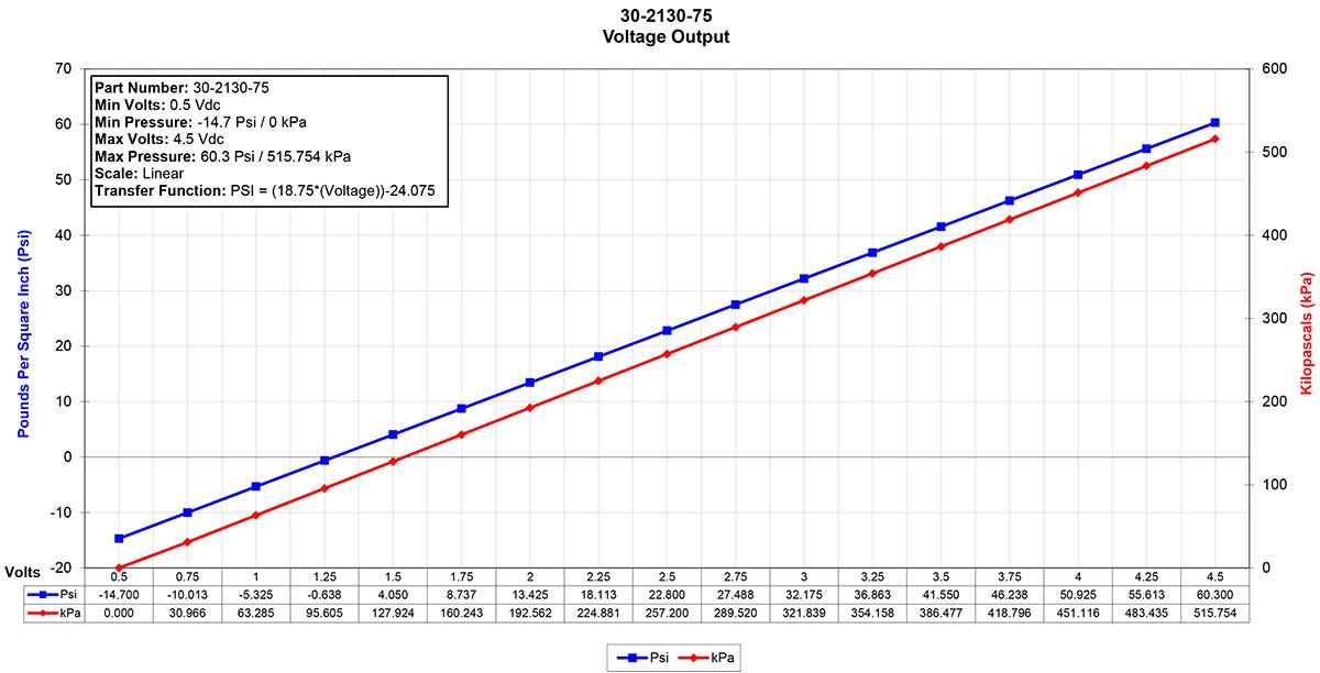 30-2130-75-Sensor-Data